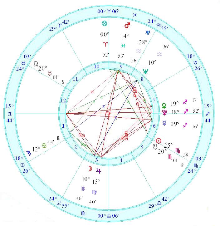 Flotillas of Hope Horoscope (Sky Map)