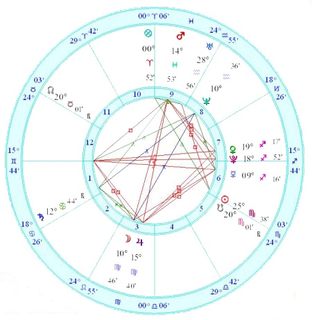 Flotillas of Hope Horoscope (Sky Map)