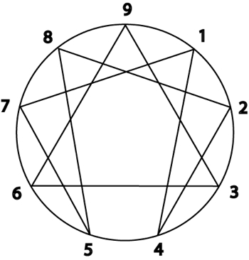 "The Enneagram with all three aspects of one's experience together as a whole. See A G E Blake's ""The Intelligent Enneagram"" for a detailed discussion of this symbol."