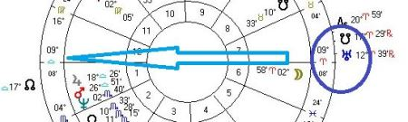 abbott transits 8 dec 2014 with arrow Uranus opp Asc