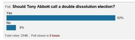 Double Dissolution Poll