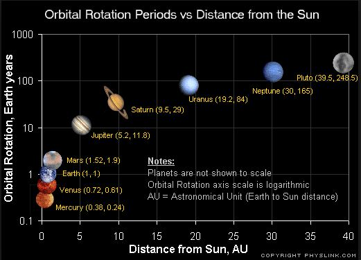 Distances Between the Planets of the Solar System  The