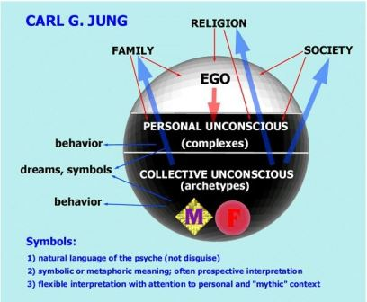 JUng collective unconscious
