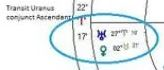 Tranist Uranus Britain Chart