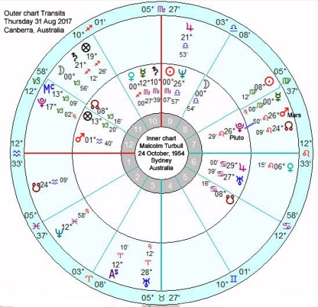TUrnbull Transits Mars conj Pluto 31 Aug 2017 titles