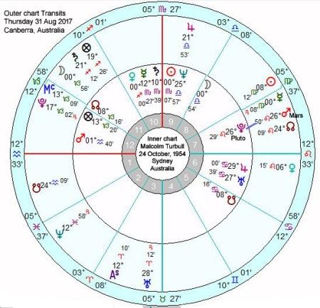 TUrnbull Transits Mars conj Pluto 31 Aug 2017 titles