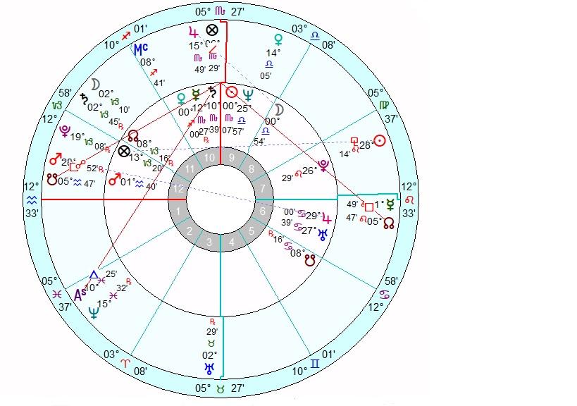 Mundane Astrology Journeys And Star Gazing